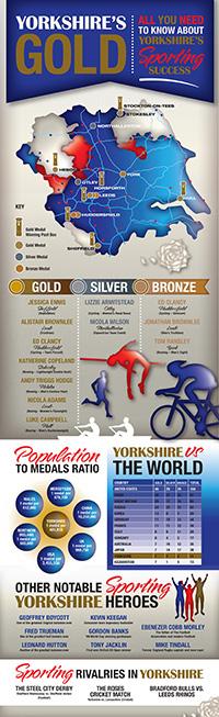 Infographic Design 2012