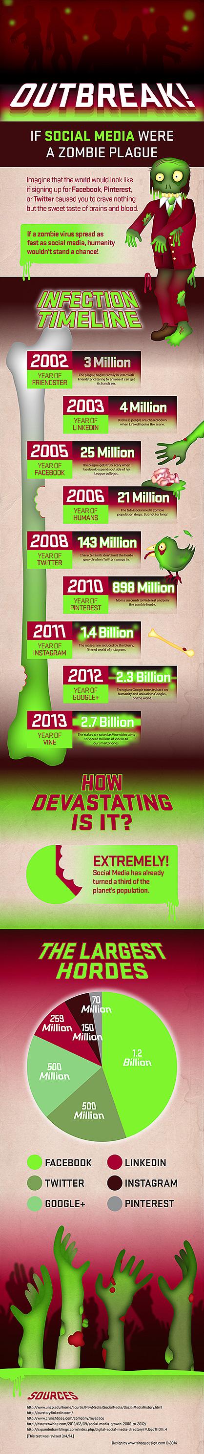 Outbreak! If Social Media were a Zombie Plague Infographic
